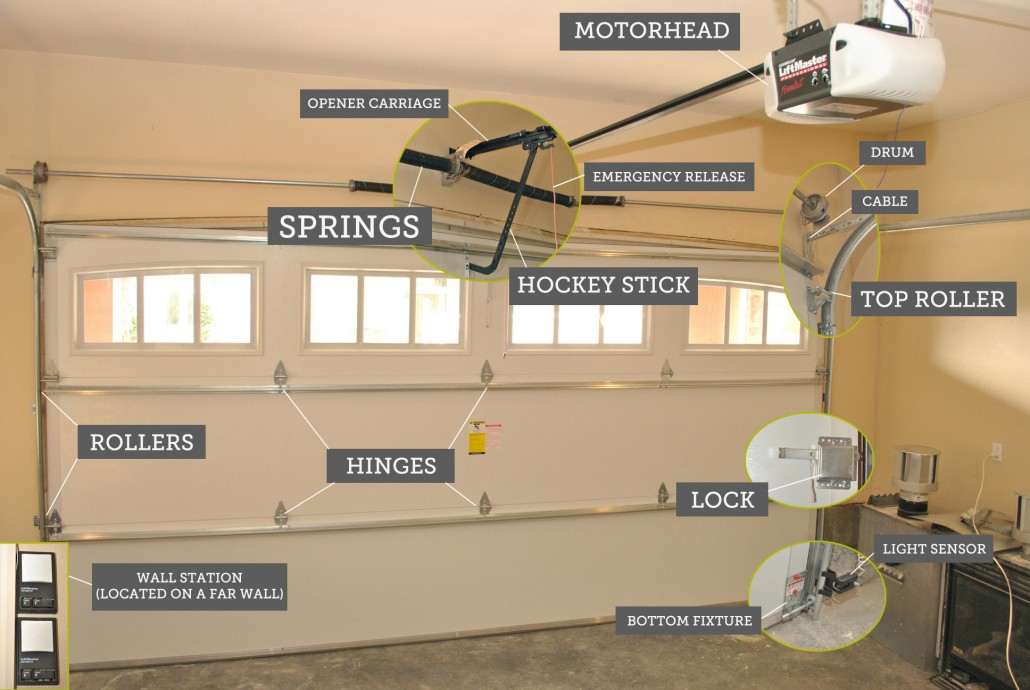 Garage Door Service Graph